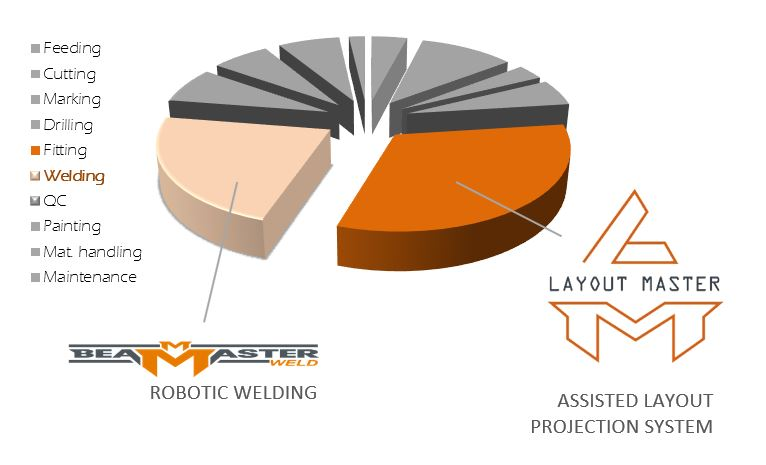 structural steel shop typical distribution